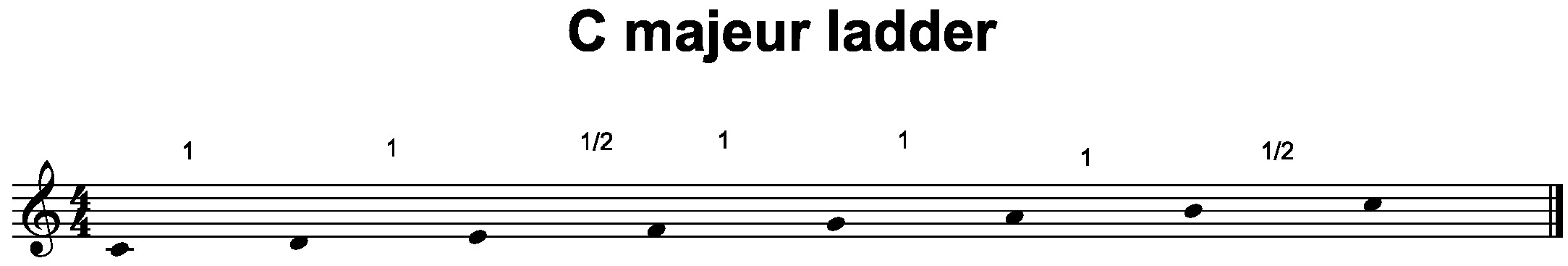 Theorieboek C majeurladder (1)